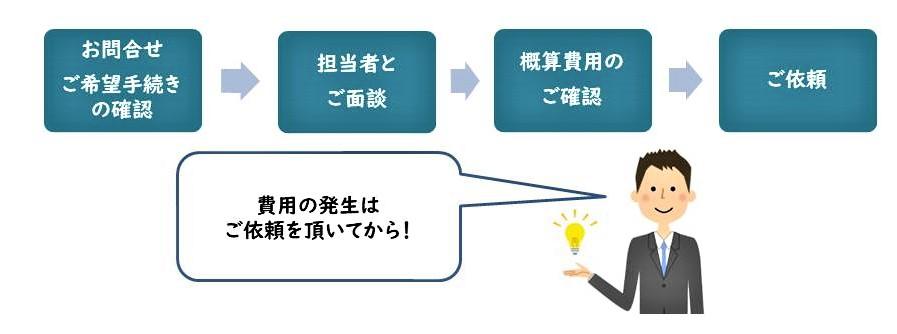 世田谷区用賀の司法書士事務所クラフトライフ。無料相談の流れ