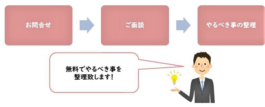 世田谷区用賀の司法書士事務所クラフトライフ無料相談の流れ
