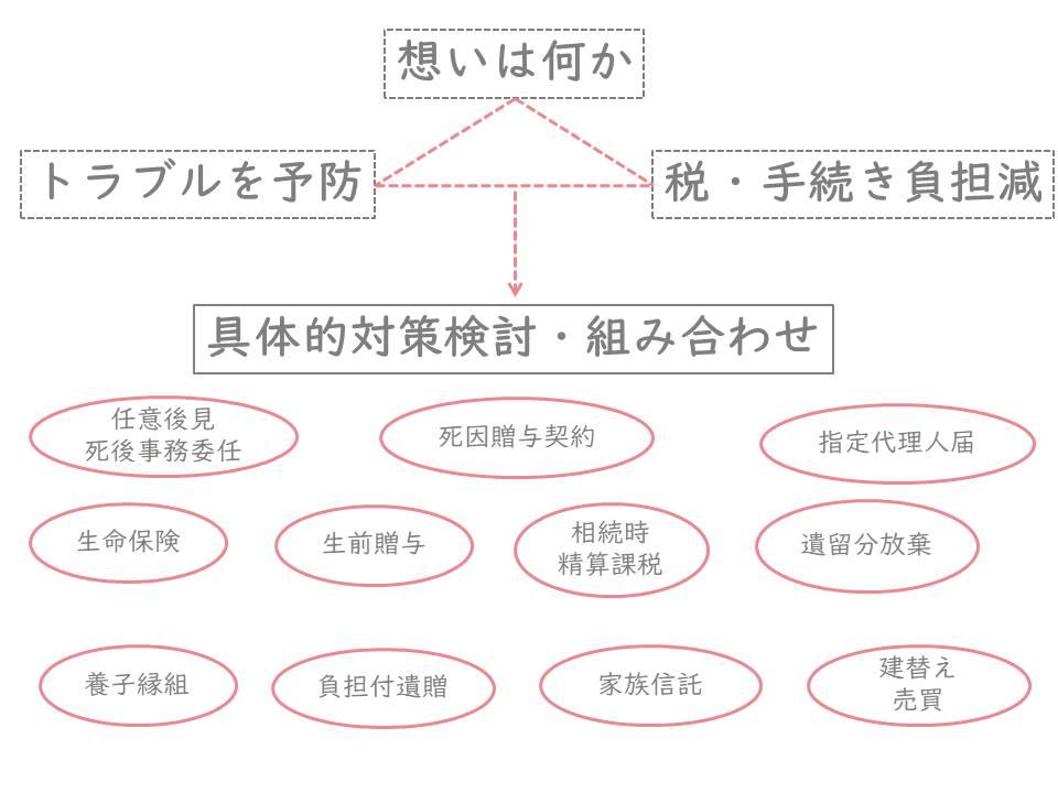世田谷区用賀の司法書士事務所クラフトライフの遺言作成、遺言信託、相続対策