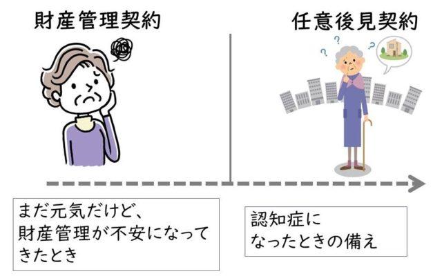 財産管理契約と任意後見契約の違いイメージ