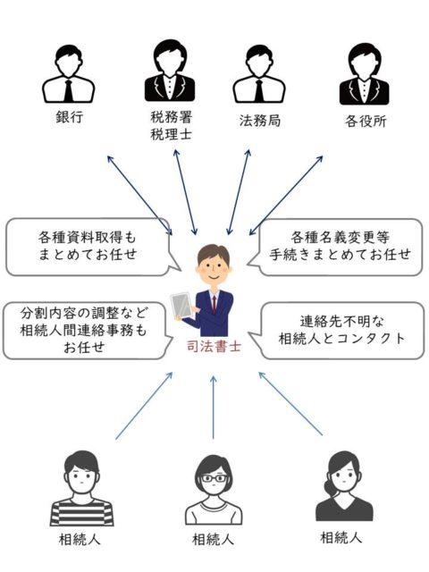 世田谷区用賀の司法書士事務所クラフトライフの遺産整理とは