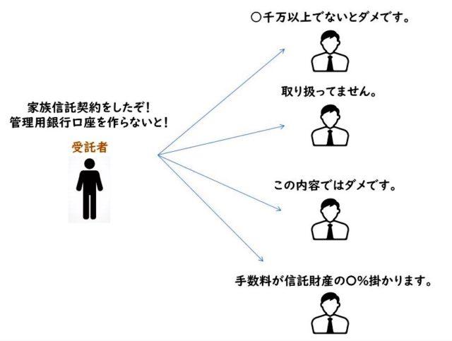 家族信託とは。注意点を世田谷区用賀の司法書士事務所クラフトライフが解説