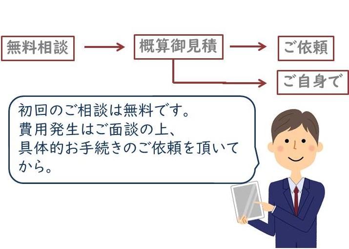 世田谷区用賀司法書士事務所クラフトライフの費用発生の流れ