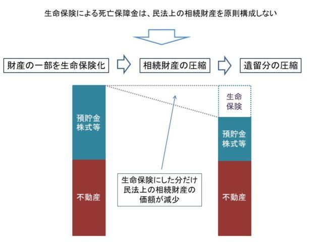 遺留分対策としての生命保険活用。東京都世田谷区用賀の司法書士事務所クラフトライフ。