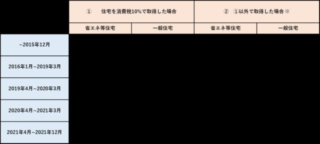 住宅取得等資金贈与非課税限度額の一覧表